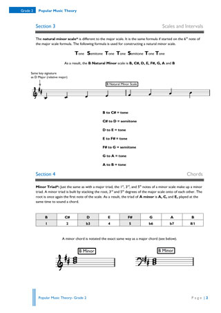 The Academy Of Popular Music - Music Theory